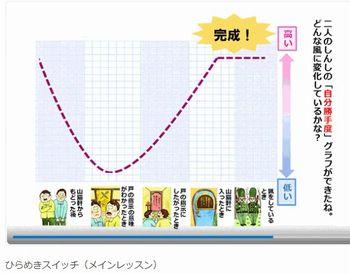 進研ゼミ国語「自分勝手度グラフ」